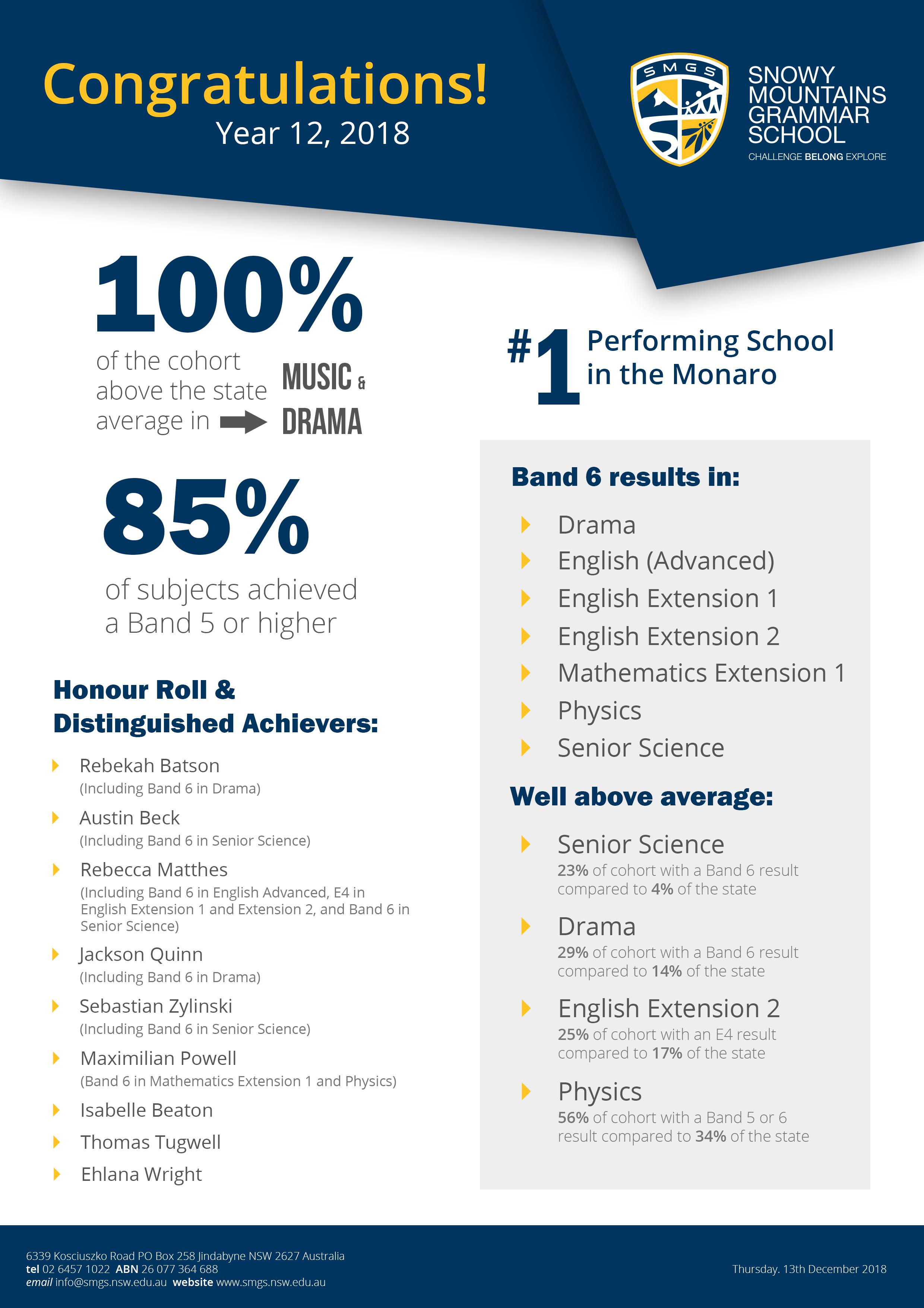 Academic Achievements – Snowy Mountains Grammar School